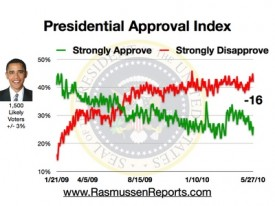 Obama Approval Index 5-27-2010
