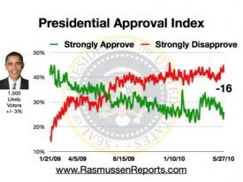 Obama Approval Index 5-27-2010